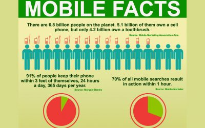 Mobile Website Facts Infographic